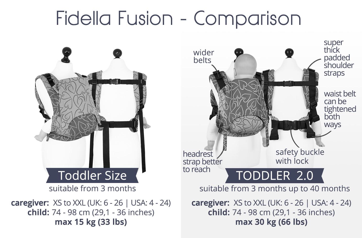 fidella fusion srovnání